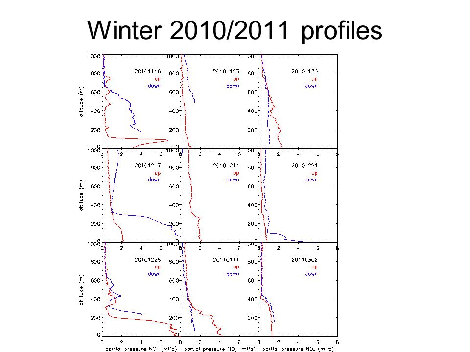 Winter 2010/2011 profiles