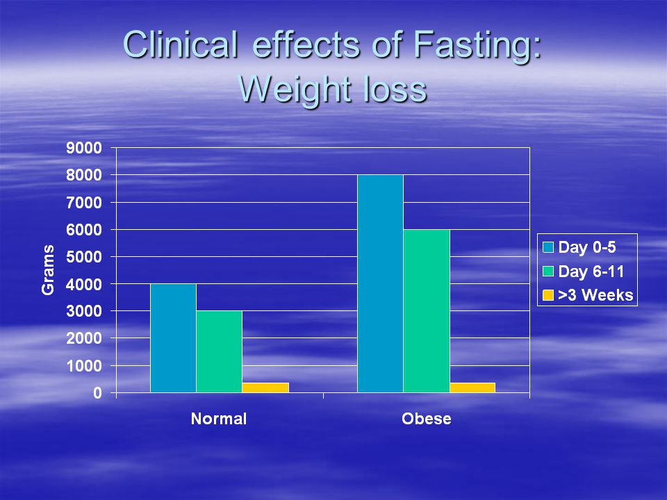 Clinical effects of Fasting: Weight loss