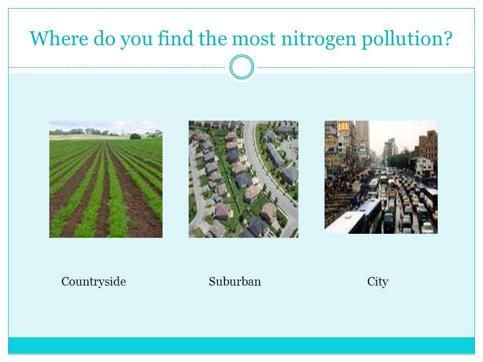Where do you find the most nitrogen pollution CountrysideSuburbanCity