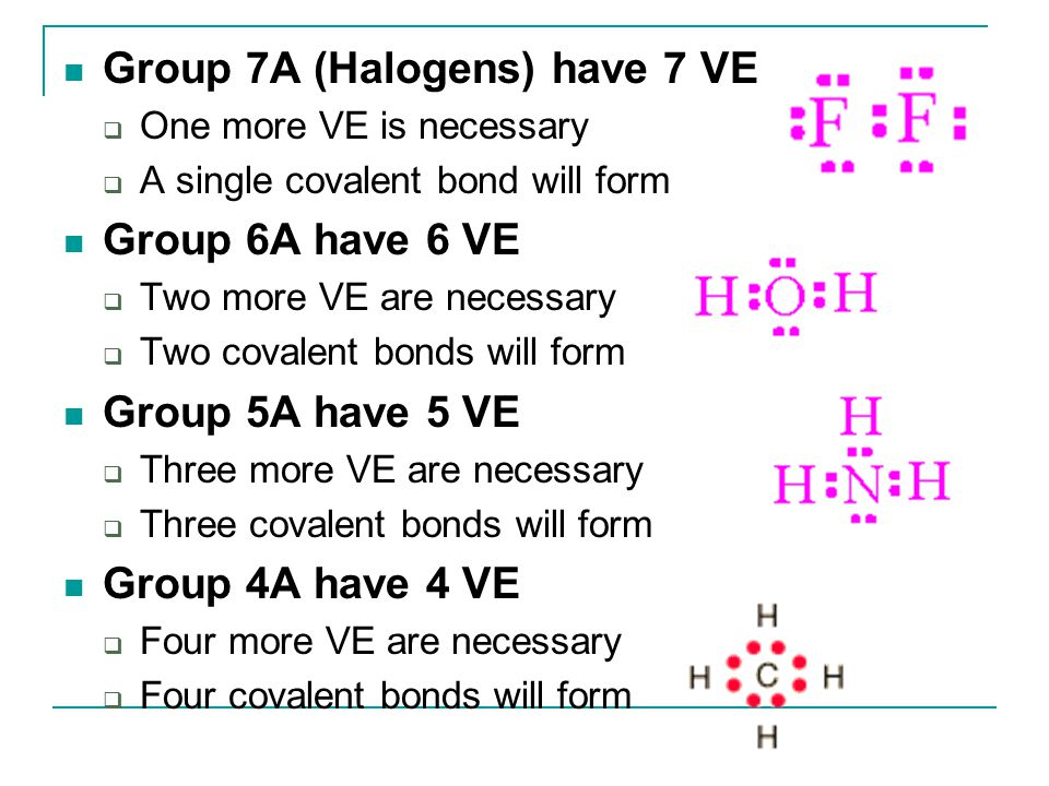 Group 7A (Halogens) have 7 VE  One more VE is necessary  A single covalent bond will form Group 6A have 6 VE  Two more VE are necessary  Two coval