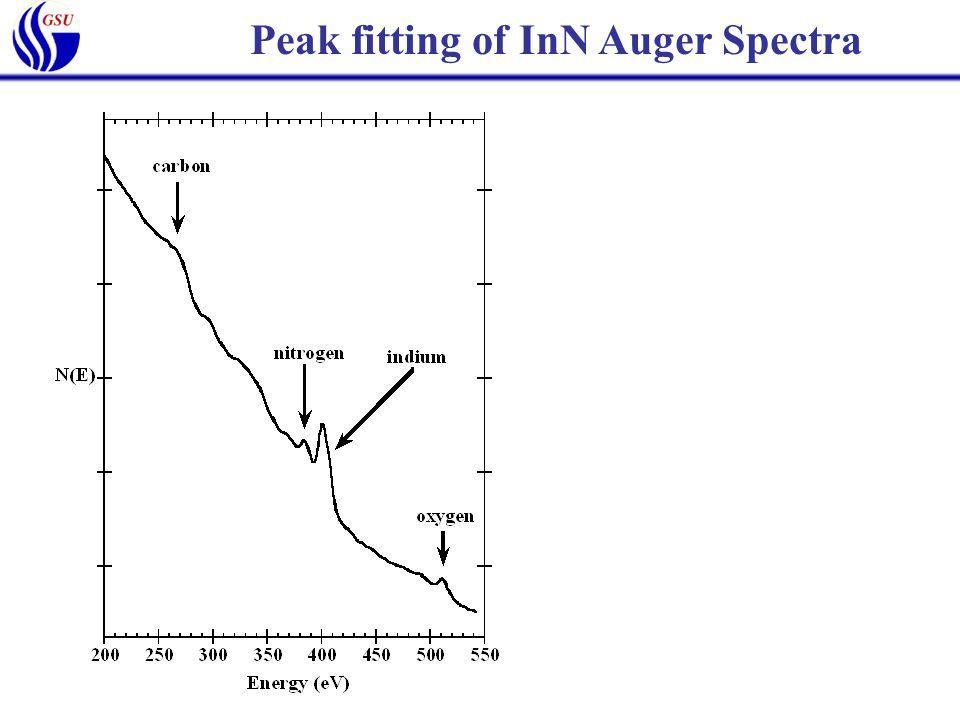 Peak fitting of InN Auger Spectra