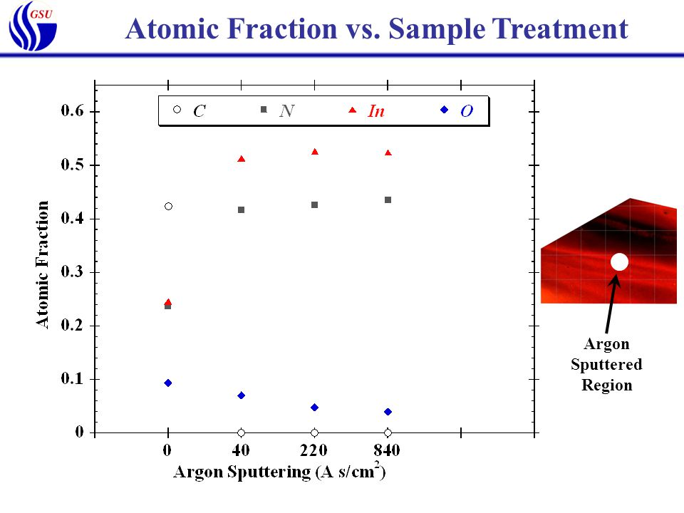 Atomic Fraction vs. Sample Treatment Argon Sputtered Region