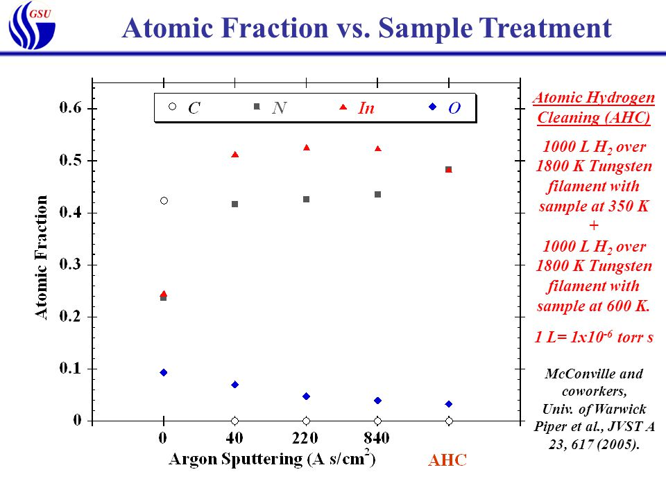 Atomic Fraction vs. Sample Treatment Atomic Hydrogen Cleaning (AHC) 1000 L H 2 over 1800 K Tungsten filament with sample at 350 K + 1000 L H 2 over 18