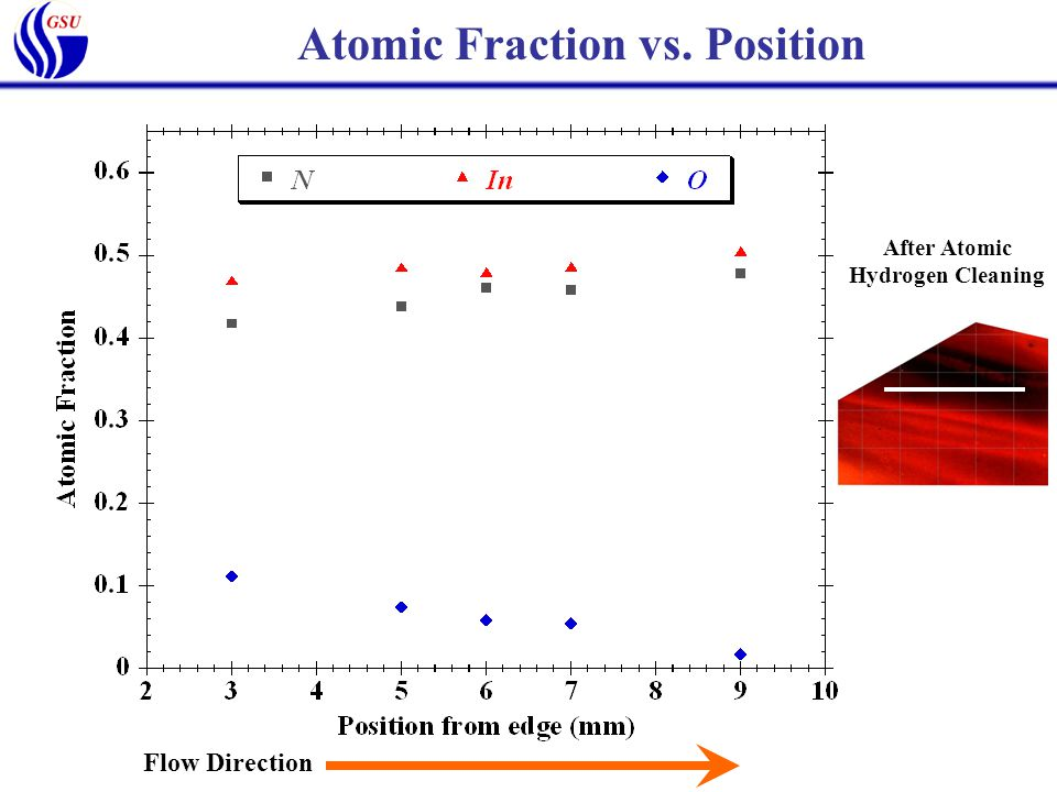 Atomic Fraction vs. Position After Atomic Hydrogen Cleaning Flow Direction