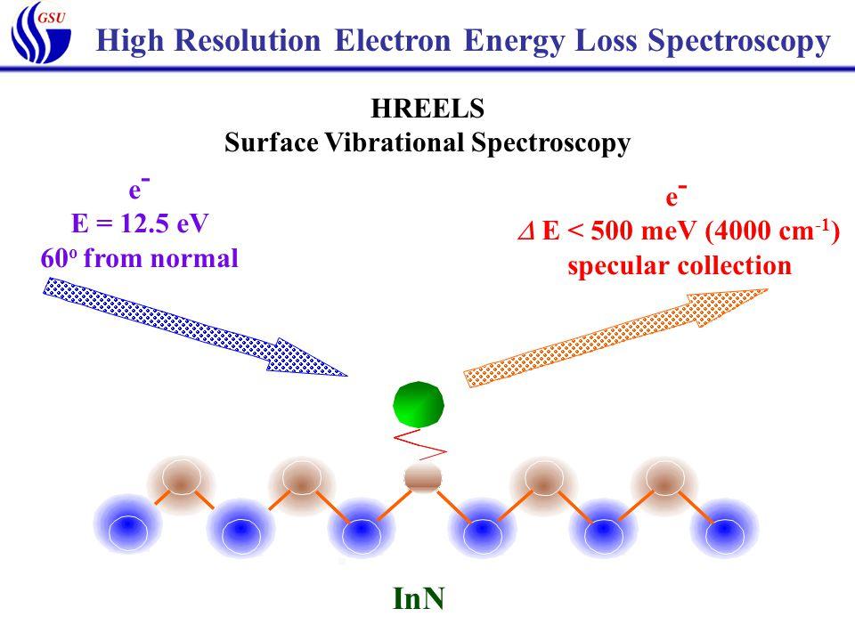 e - E = 12.5 eV 60 o from normal e -  E < 500 meV (4000 cm -1 ) specular collection InN HREELS Surface Vibrational Spectroscopy High Resolution Electron Energy Loss Spectroscopy