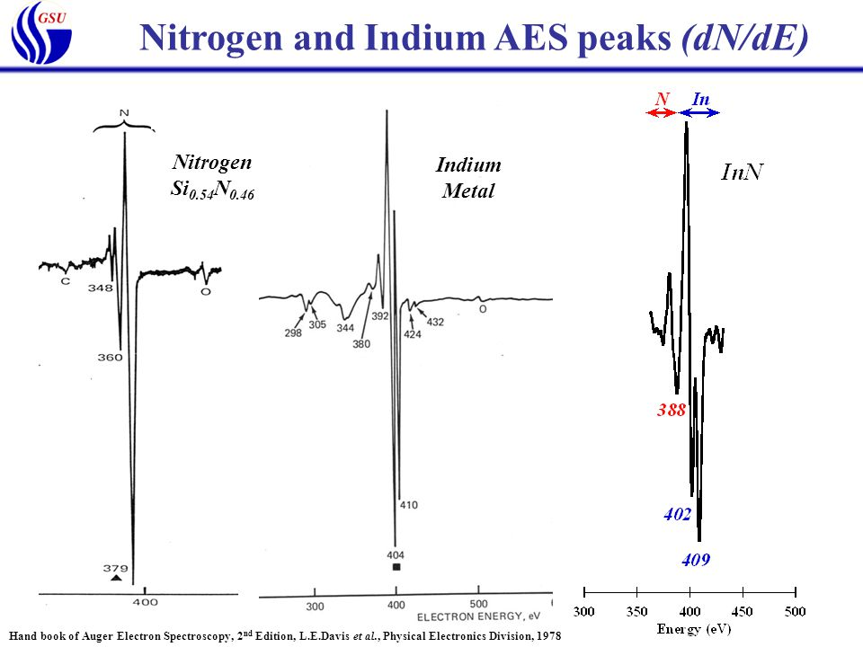 Nitrogen and Indium AES peaks (dN/dE) Indium Metal Nitrogen Si 0.54 N 0.46 Hand book of Auger Electron Spectroscopy, 2 nd Edition, L.E.Davis et al., Physical Electronics Division, 1978