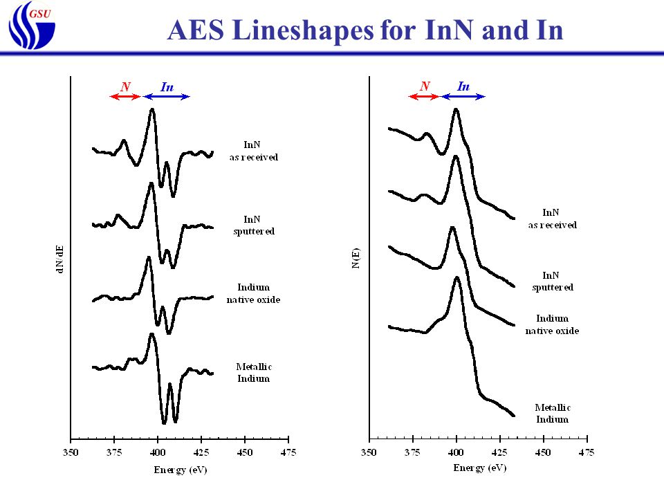 AES Lineshapes for InN and In