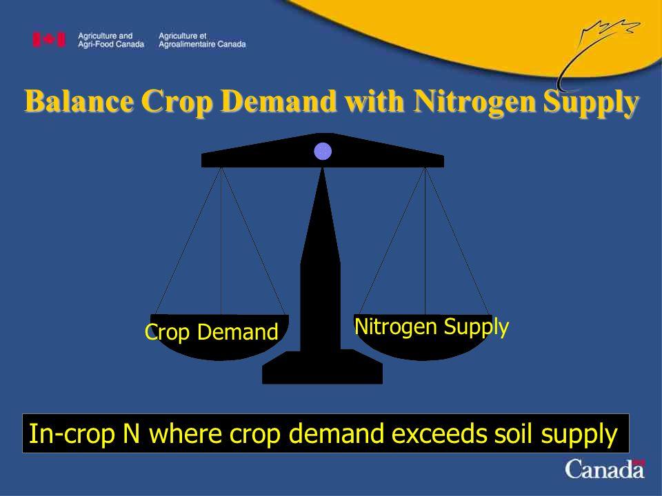 Balance Crop Demand with Nitrogen Supply Crop Demand Nitrogen Supply In-crop N where crop demand exceeds soil supply