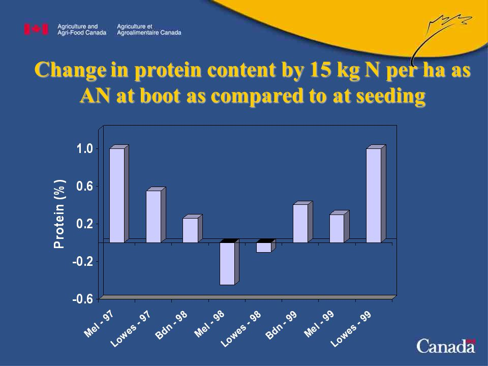Change in protein content by 15 kg N per ha as AN at boot as compared to at seeding