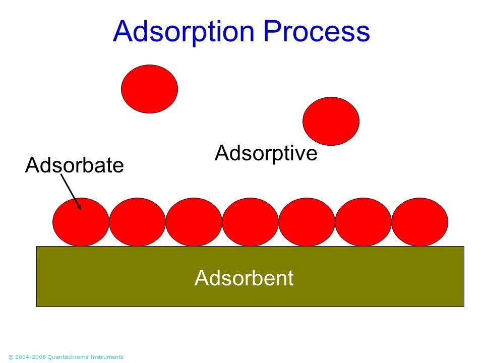 © 2004-2006 Quantachrome Instruments Adsorption Process Adsorbent Adsorbate Adsorptive