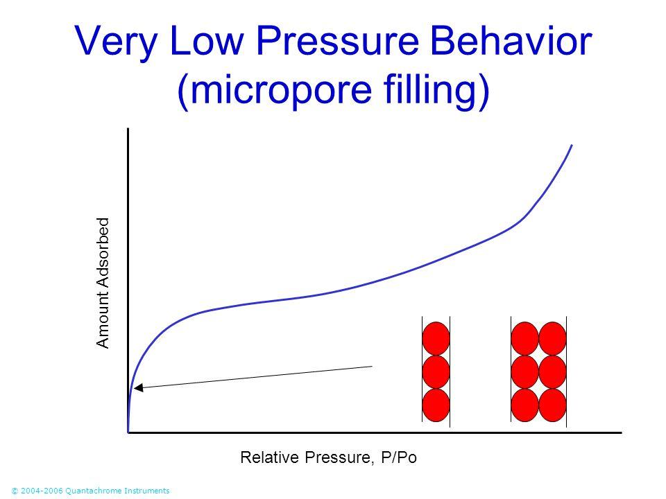 © 2004-2006 Quantachrome Instruments Very Low Pressure Behavior (micropore filling) Relative Pressure, P/Po Amount Adsorbed