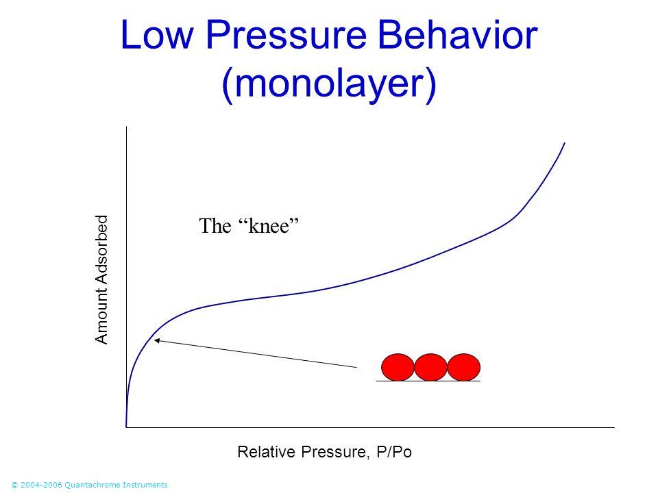 "© 2004-2006 Quantachrome Instruments Low Pressure Behavior (monolayer) The ""knee"" Relative Pressure, P/Po Amount Adsorbed"
