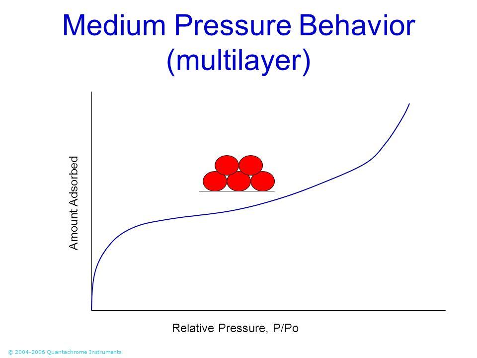 © 2004-2006 Quantachrome Instruments Medium Pressure Behavior (multilayer) Relative Pressure, P/Po Amount Adsorbed