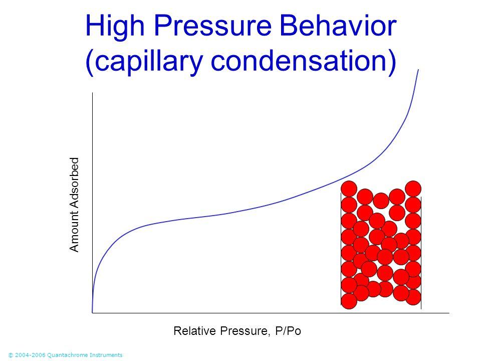 © 2004-2006 Quantachrome Instruments High Pressure Behavior (capillary condensation) Relative Pressure, P/Po Amount Adsorbed