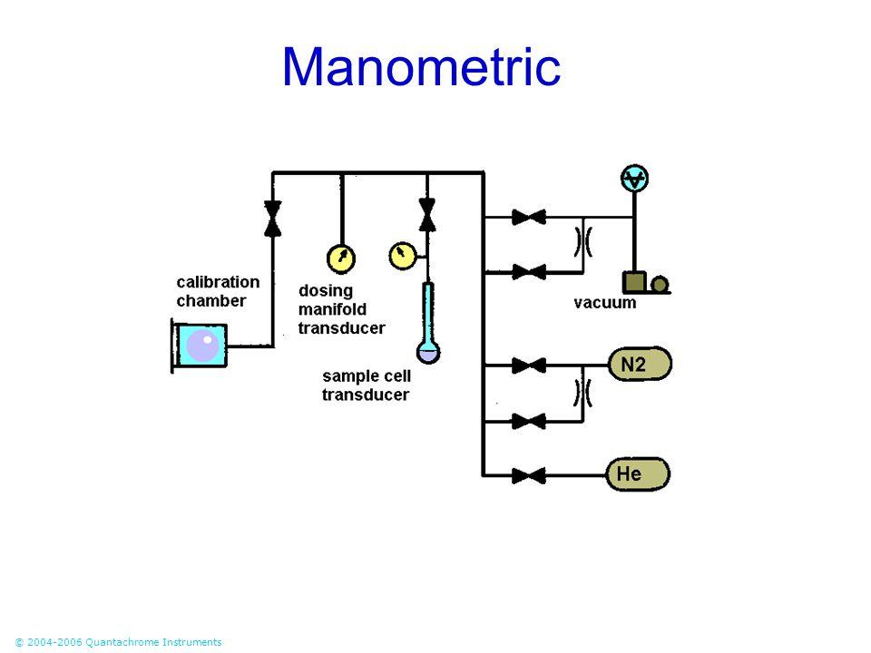 © 2004-2006 Quantachrome Instruments Manometric