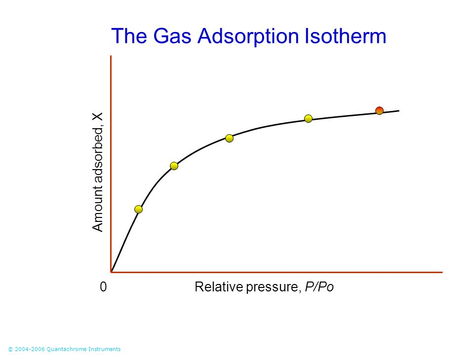 © 2004-2006 Quantachrome Instruments The Gas Adsorption Isotherm Relative pressure, P/Po0 negative intercepts are unacceptable Amount adsorbed, X