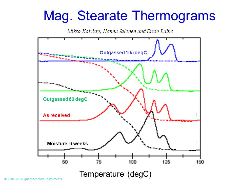 © 2004-2006 Quantachrome Instruments Mag. Stearate Thermograms Temperature (degC) Outgassed 105 degC Moisture, 6 weeks Outgassed 60 degC As received M