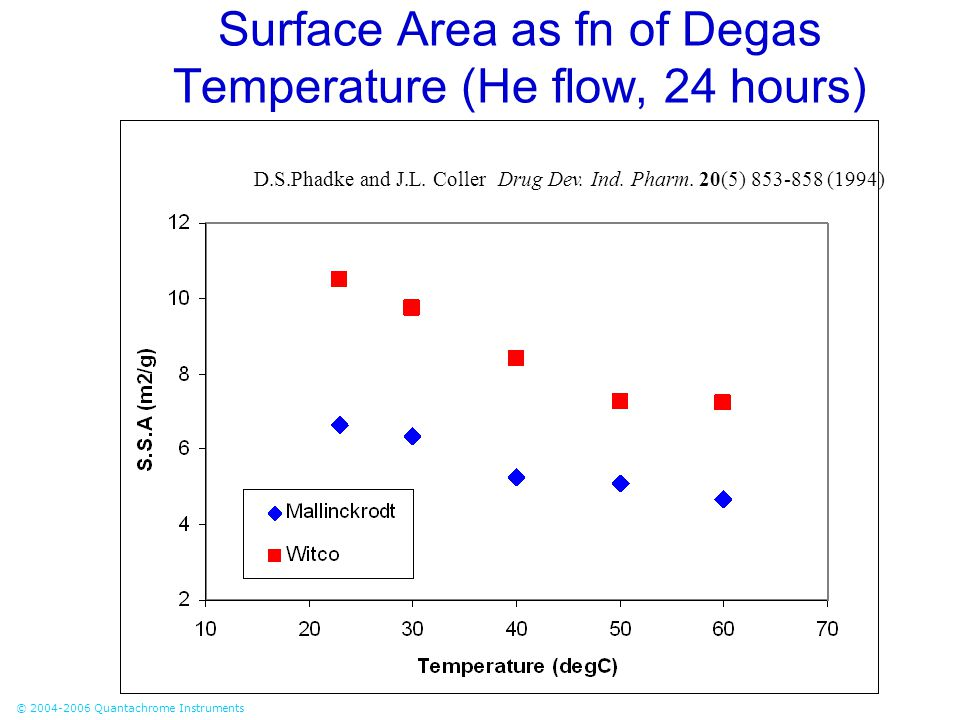 © 2004-2006 Quantachrome Instruments Surface Area as fn of Degas Temperature (He flow, 24 hours) D.S.Phadke and J.L. Coller Drug Dev. Ind. Pharm. 20(5