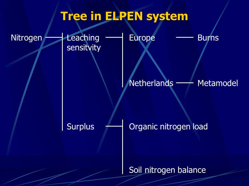 Tree in ELPEN system NitrogenLeaching sensitvity EuropeBurns NetherlandsMetamodel SurplusOrganic nitrogen load Soil nitrogen balance