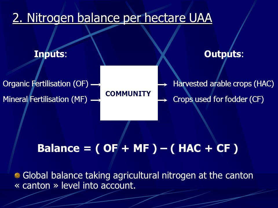 2. Nitrogen balance per hectare UAA COMMUNITY Inputs: Organic Fertilisation (OF) Mineral Fertilisation (MF) Outputs: Harvested arable crops (HAC) Crop