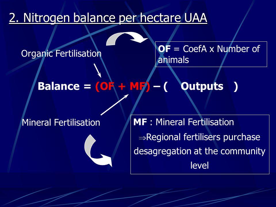 2. Nitrogen balance per hectare UAA Balance = (OF + MF) – ( Outputs ) Mineral Fertilisation MF : Mineral Fertilisation  Regional fertilisers purchase