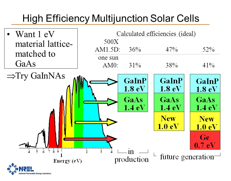 High Efficiency Multijunction Solar Cells Want 1 eV material lattice- matched to GaAs  Try GaInNAs Calculated efficiencies (ideal) 500X AM1.5D:36%47%