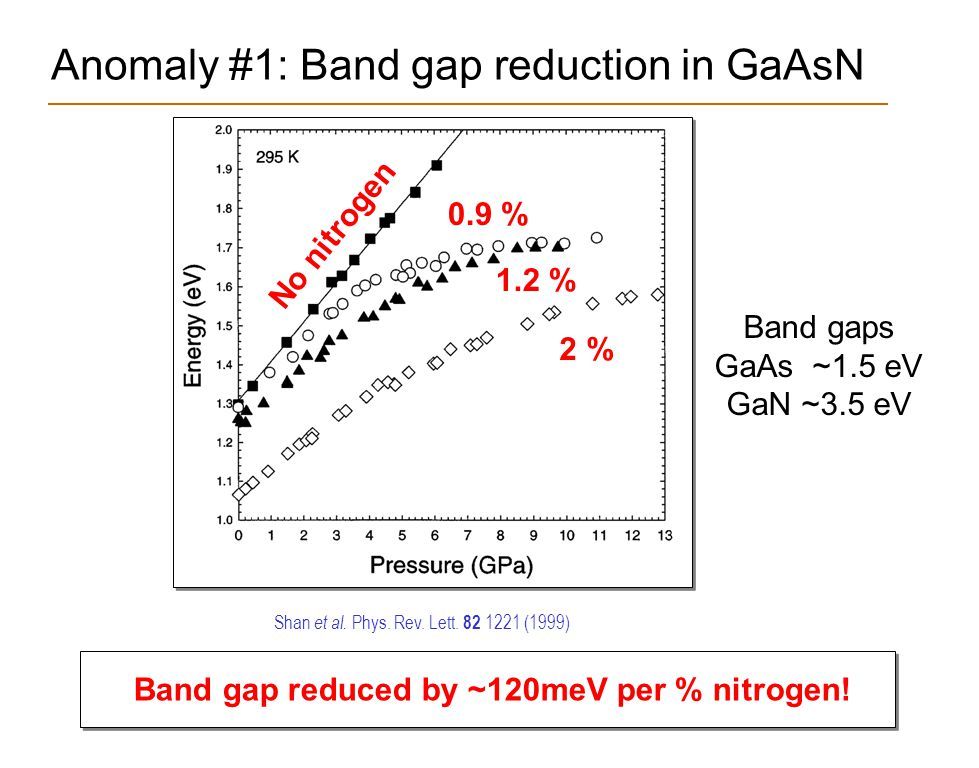 Anomaly #1: Band gap reduction in GaAsN Band gap reduced by ~120meV per % nitrogen! Shan et al. Phys. Rev. Lett. 82 1221 (1999) No nitrogen 0.9 % 2 %
