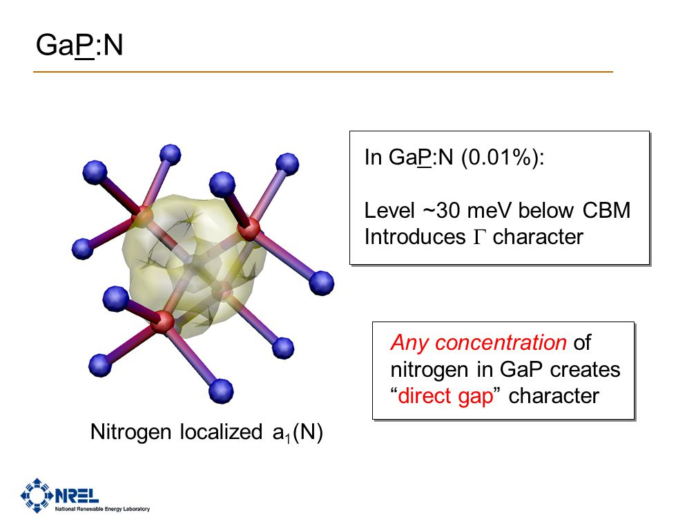 "GaP:N Nitrogen localized a 1 (N) In GaP:N (0.01%): Level ~30 meV below CBM Introduces  character Any concentration of nitrogen in GaP creates ""direc"