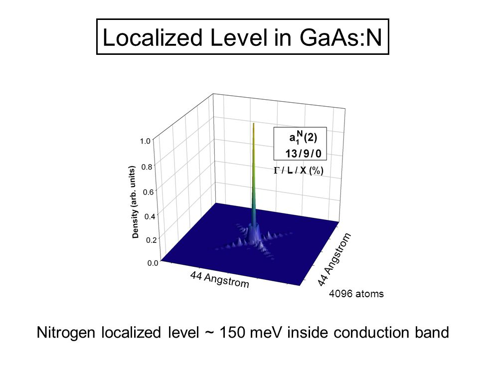 A1 Levels of Isolated Impurity GaAs:N 44 Angstrom 4096 atoms  / L / X (%) Nitrogen localized level ~ 150 meV inside conduction band Localized Level i