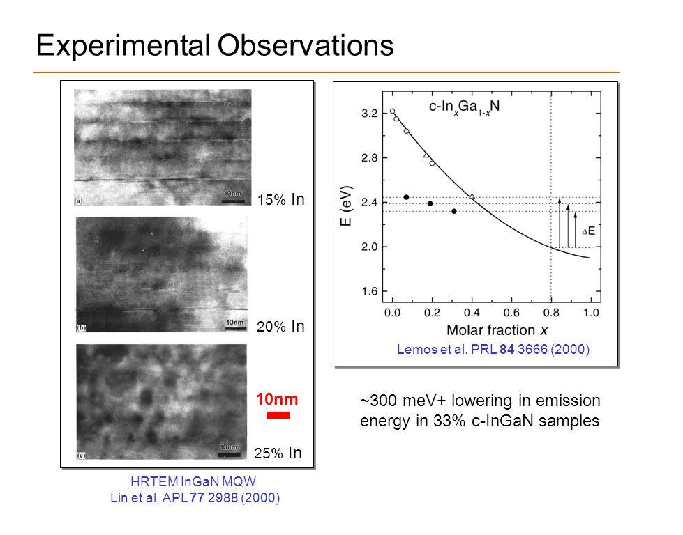 Experimental Observations 15% In 20% In 25% In HRTEM InGaN MQW Lin et al.