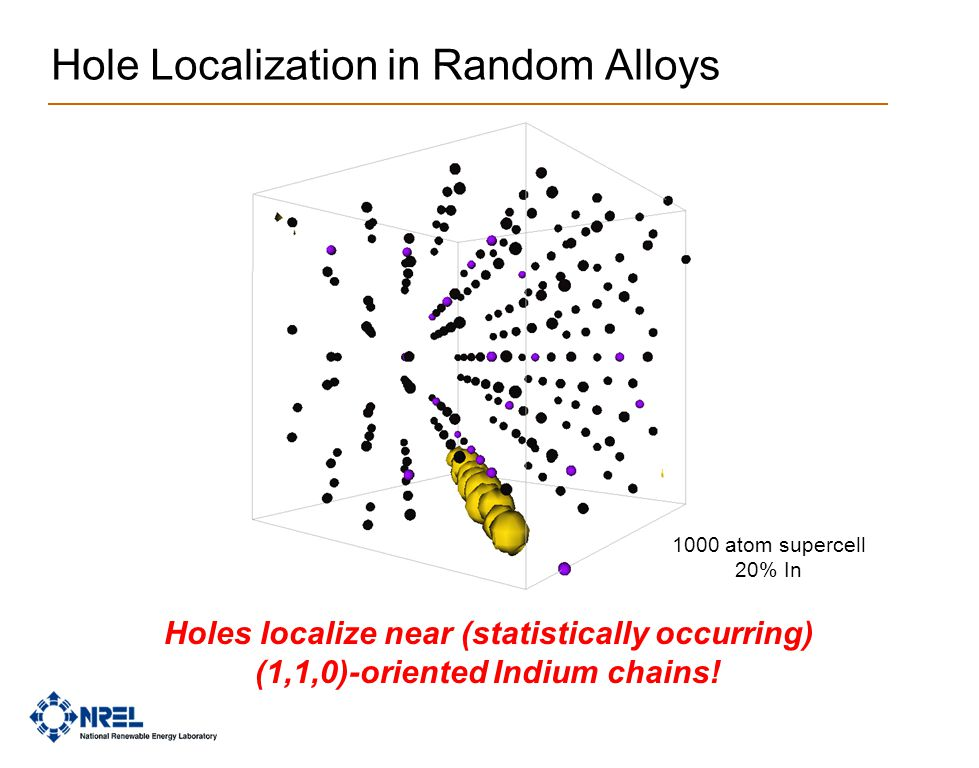 Hole Localization in Random Alloys Holes localize near (statistically occurring) (1,1,0)-oriented Indium chains! 1000 atom supercell 20% In