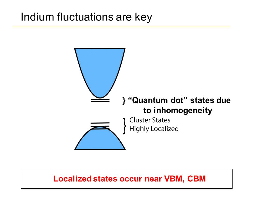 "Indium fluctuations are key Localized states occur near VBM, CBM } ""Quantum dot"" states due to inhomogeneity"