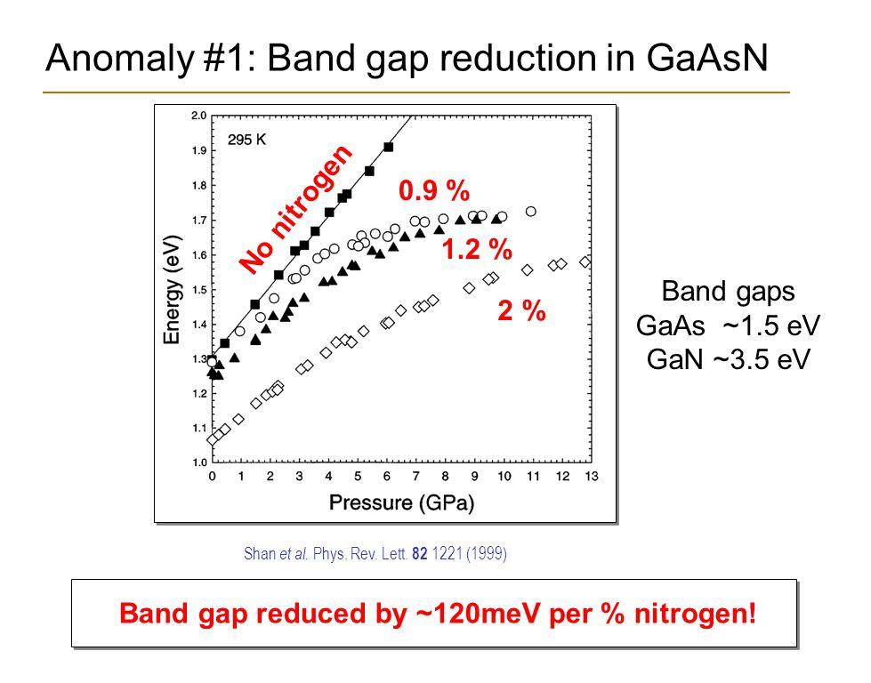 GaP:N Nitrogen localized a 1 (N) In GaP:N (0.01%): Level ~30 meV below CBM Introduces  character Any concentration of nitrogen in GaP creates direct gap character