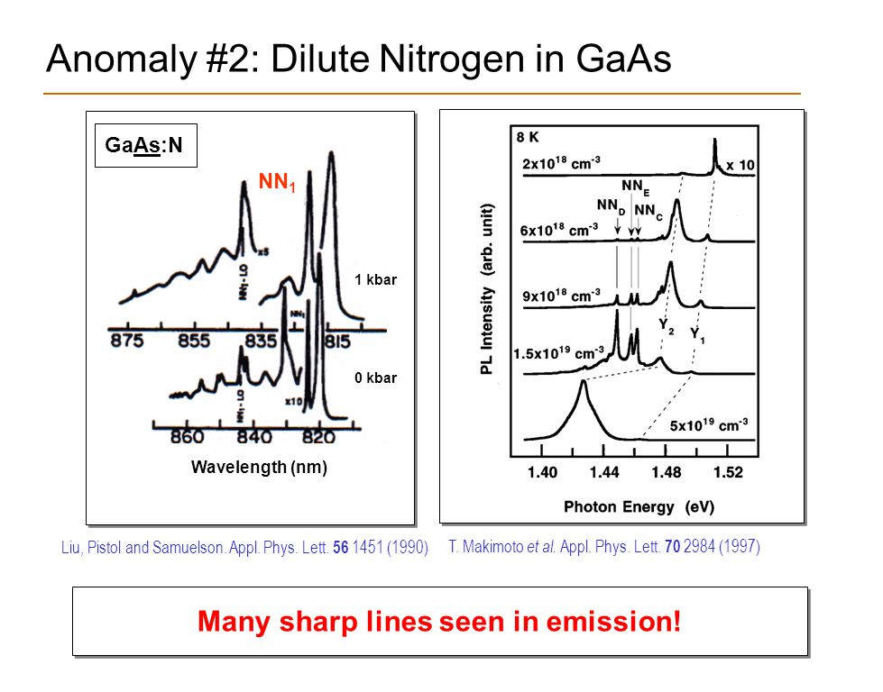 Anomaly #2: Dilute Nitrogen in GaAs Many sharp lines seen in emission! Liu, Pistol and Samuelson. Appl. Phys. Lett. 56 1451 (1990) T. Makimoto et al.