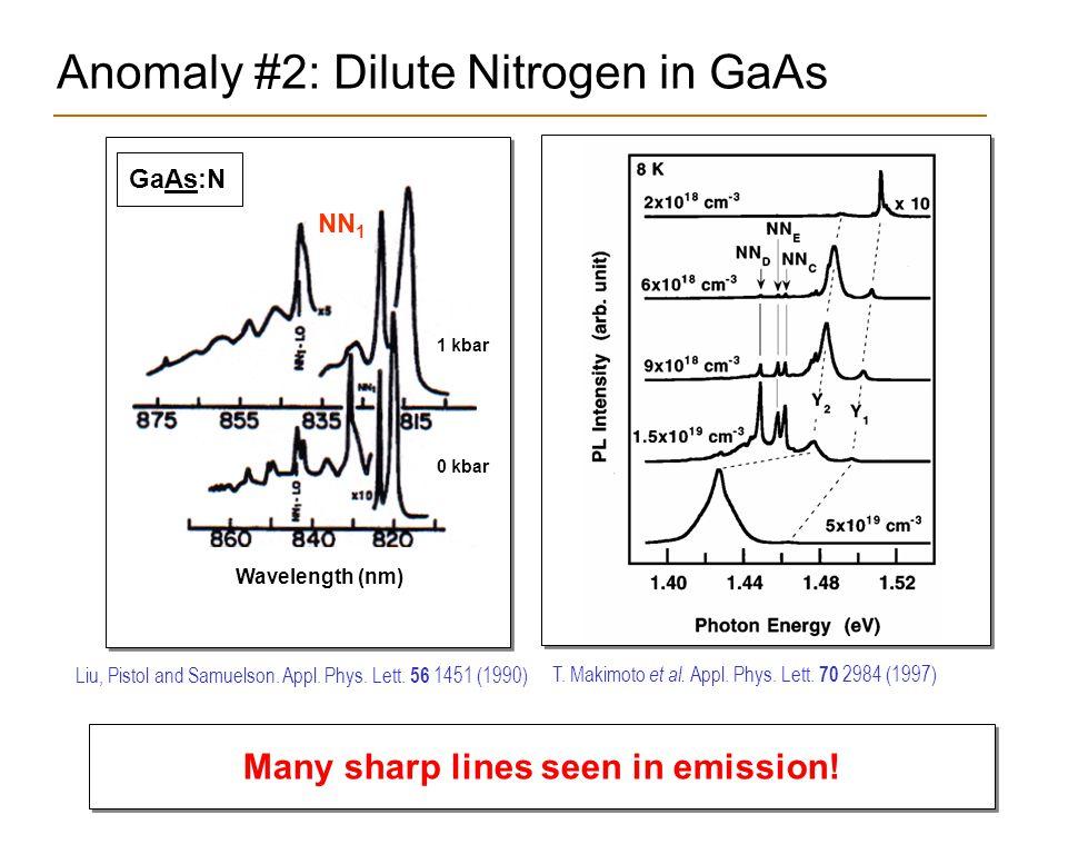 Outline 1.Introduction Nitride semiconductors Novel phenomena.