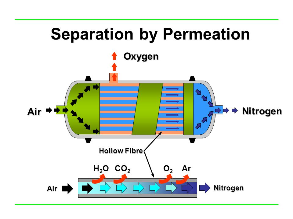 Separation by Permeation Hollow Fibre H2OH2OCO 2 O2O2 Ar Air Nitrogen Air Oxygen Nitrogen