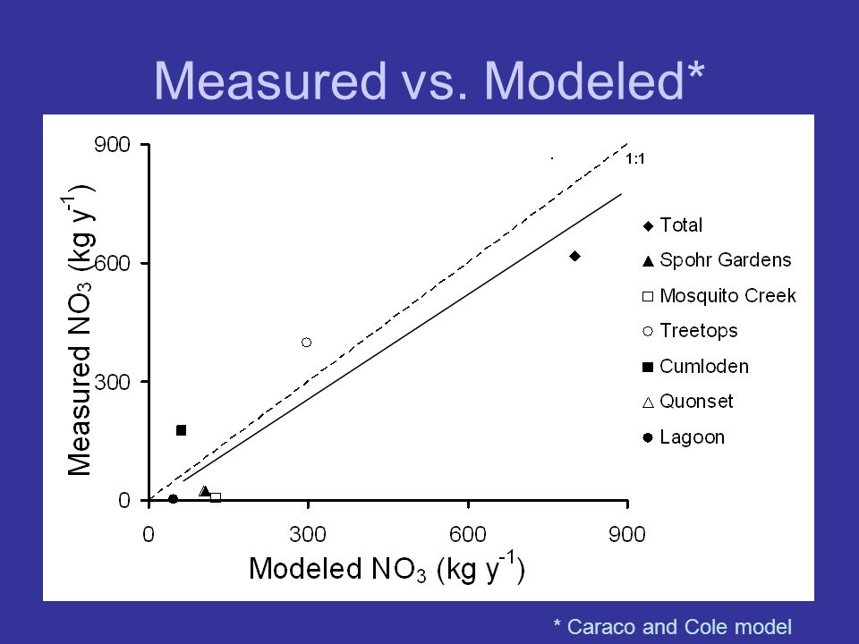 Measured vs. Modeled* * Caraco and Cole model