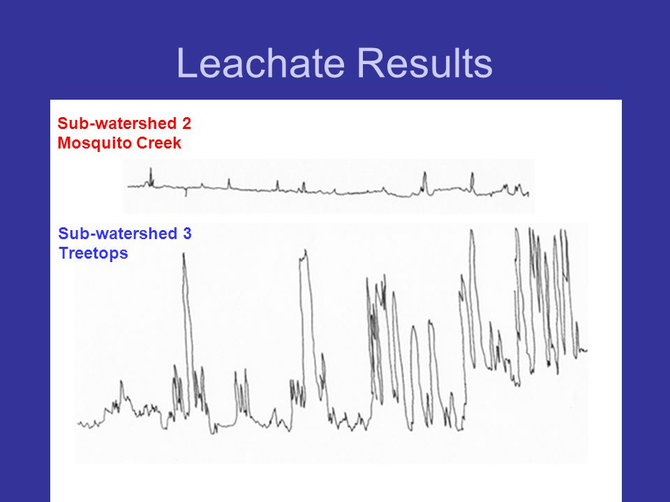 Leachate Results Sub-watershed 2 Mosquito Creek Sub-watershed 3 Treetops