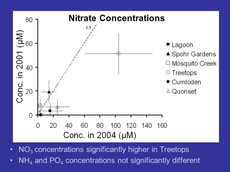 NO 3 concentrations significantly higher in Treetops NH 4 and PO 4 concentrations not significantly different Nitrate Concentrations