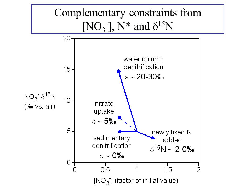 Complementary constraints from [NO 3 - ], N* and  15 N