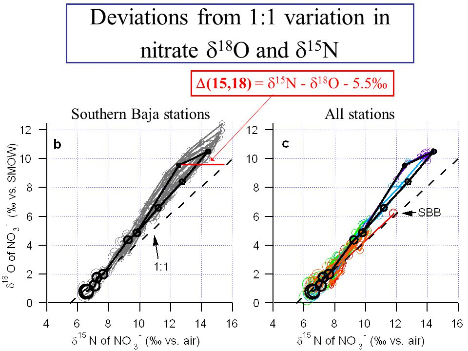 Deviations from 1:1 variation in nitrate  18 O and  15 N Southern Baja stationsAll stations  (15,18) =  15 N -  18 O - 5.5‰