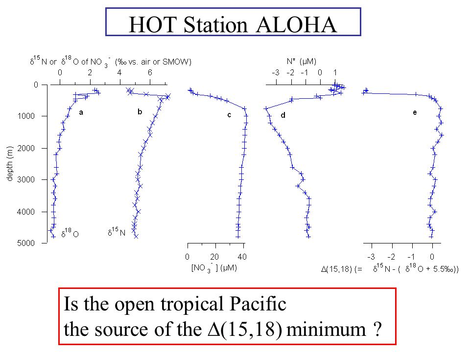 HOT Station ALOHA Is the open tropical Pacific the source of the  (15,18) minimum ?