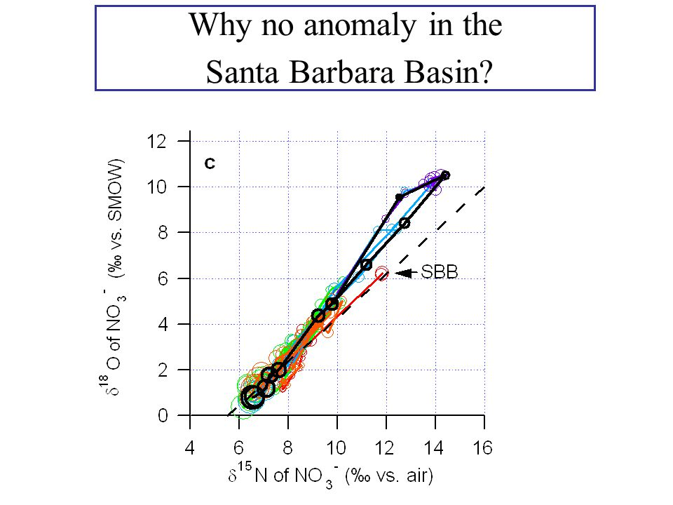 Why no anomaly in the Santa Barbara Basin?