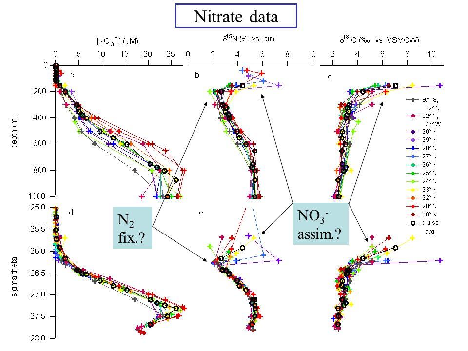 Nitrate data N 2 fix.? NO 3 - assim.?