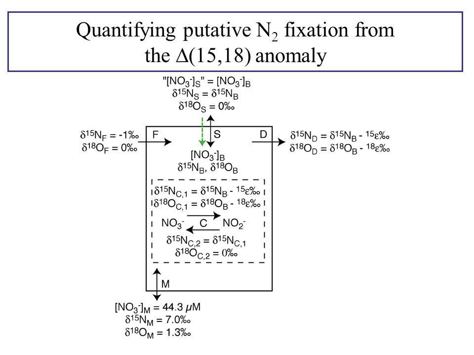 Quantifying putative N 2 fixation from the  (15,18) anomaly