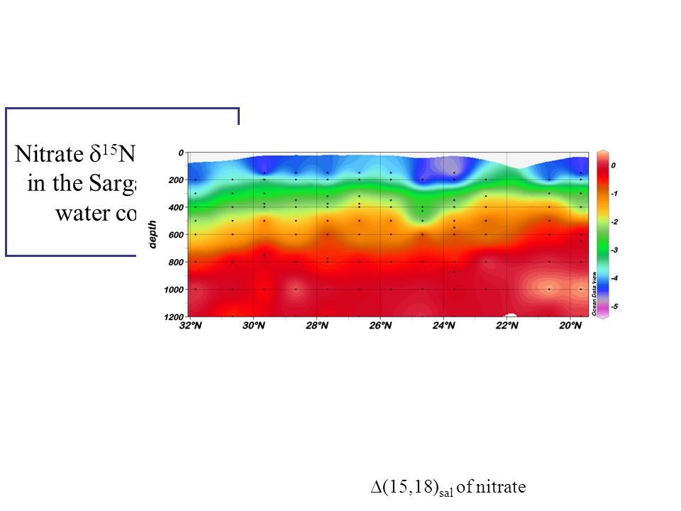 Nitrate  15 N and  18 O in the Sargasso Sea water column ∆(15,18) sal of nitrate