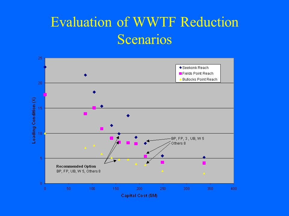 Evaluation of WWTF Reduction Scenarios
