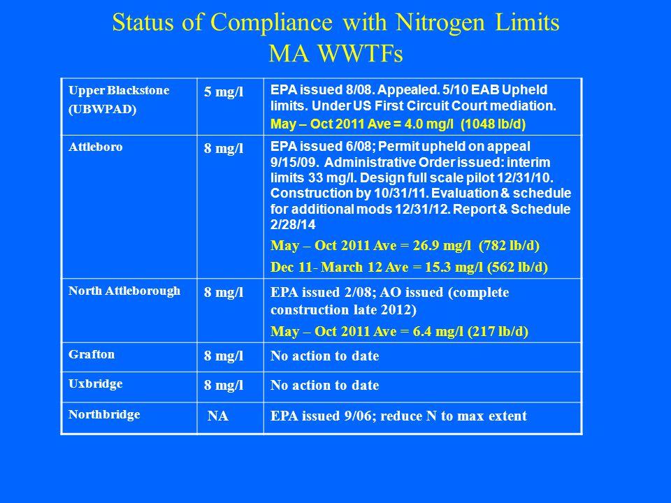 Status of Compliance with Nitrogen Limits MA WWTFs Upper Blackstone (UBWPAD) 5 mg/l EPA issued 8/08.