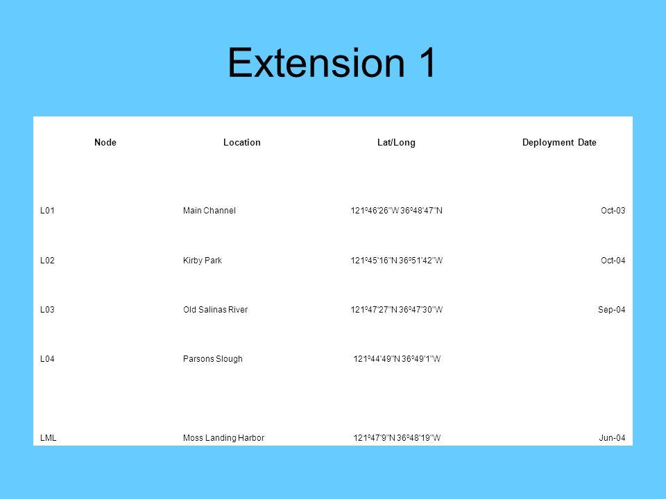 Extension 1 NodeLocationLat/LongDeployment Date L01Main Channel121 o 46 26 W 36 o 48 47 NOct-03 L02Kirby Park121 o 45 16 N 36 o 51 42 WOct-04 L03Old Salinas River121 o 47 27 N 36 o 47 30 WSep-04 L04Parsons Slough121 o 44 49 N 36 o 49 1 W LMLMoss Landing Harbor121 o 47 9 N 36 o 48 19 WJun-04