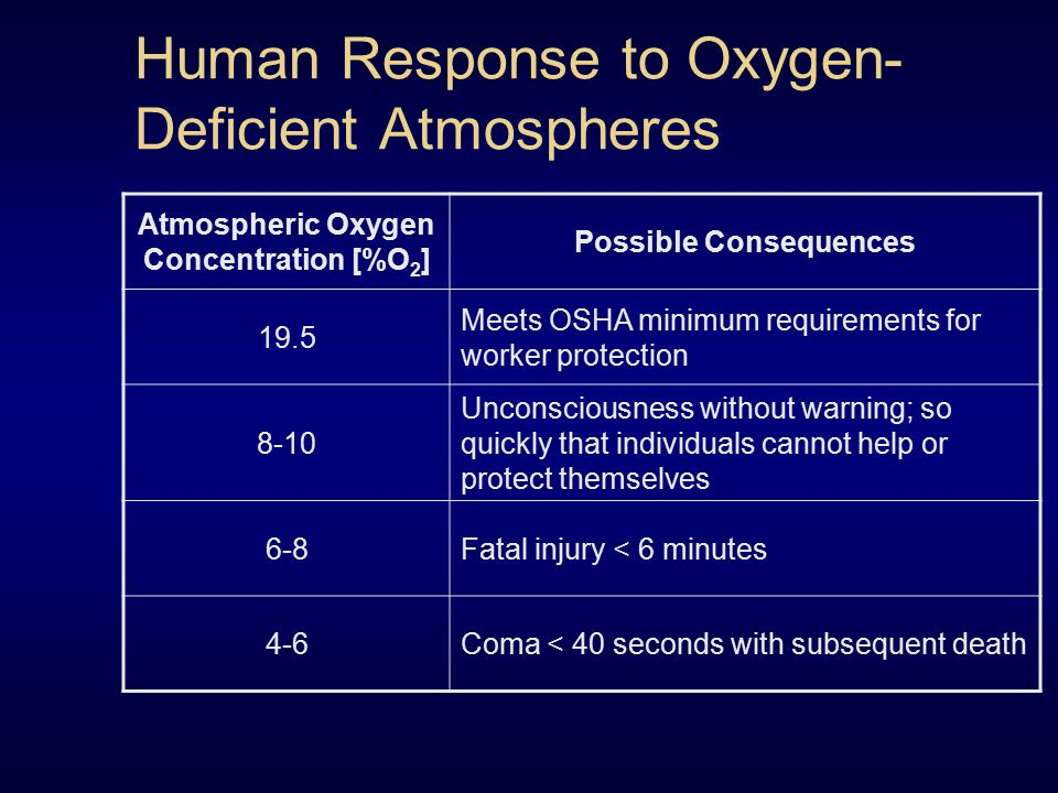 Human Response to Oxygen- Deficient Atmospheres Atmospheric Oxygen Concentration [%O 2 ] Possible Consequences 19.5 Meets OSHA minimum requirements fo